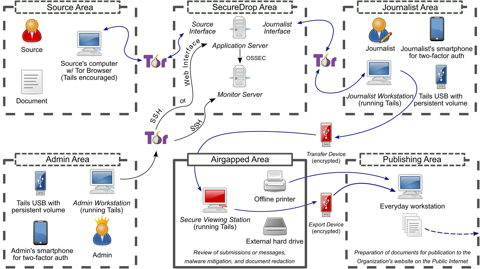 Overview securedrop 070rc1 documentation securedrop architecture overview diagram ccuart Images