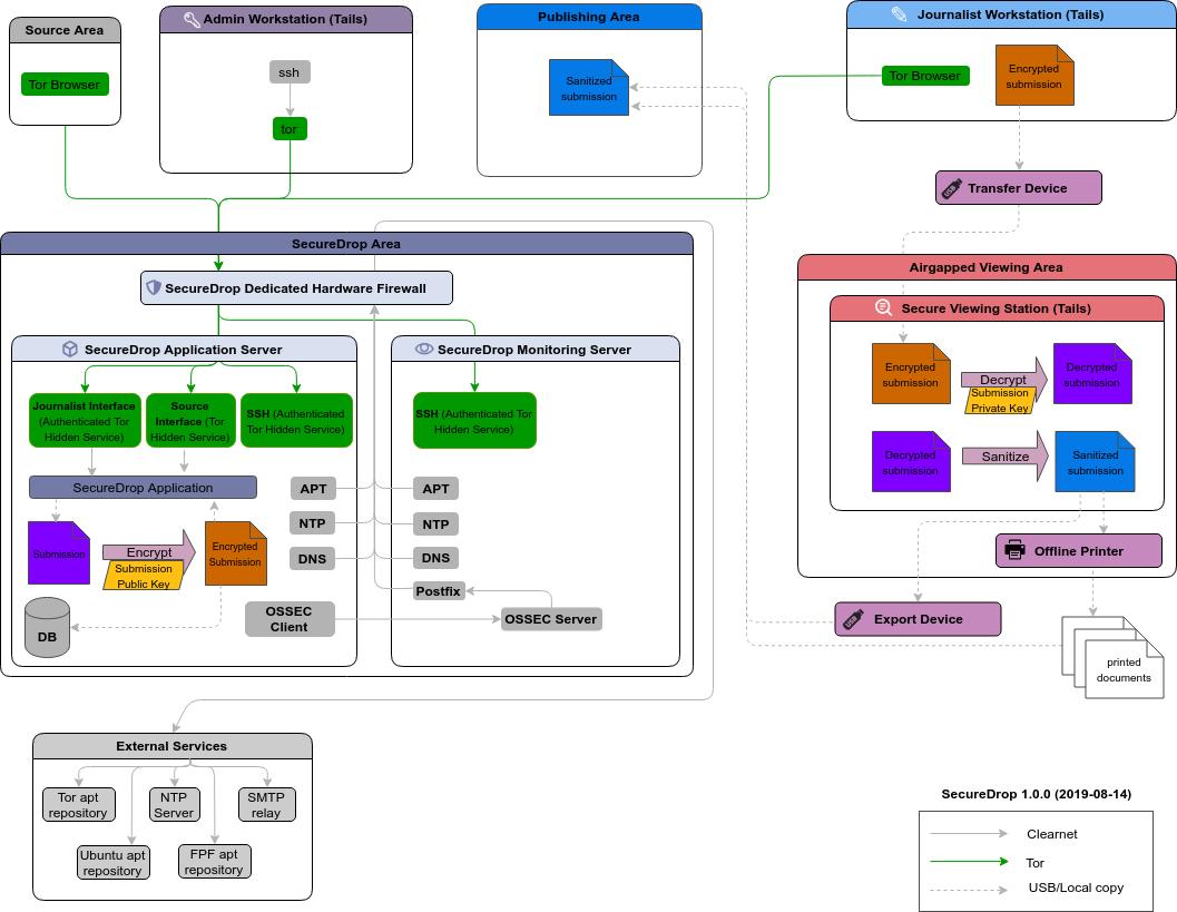 Data flow diagram securedrop 06rc2 documentation securedrop data flow diagram pooptronica